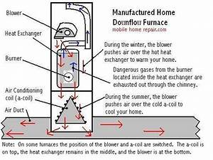 Mobile Home Furnace Filter Location