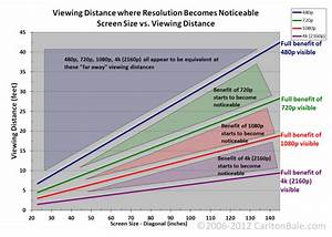 Entfernung Fernseher Bildschirmdiagonale Berechnen : sitzabstand 4k neue technologien hifi forum ~ Themetempest.com Abrechnung