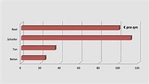 Kosten Für Dacheindeckung : kosten f r eine dacheindeckung mit laumans premium dachziegeln ~ Michelbontemps.com Haus und Dekorationen
