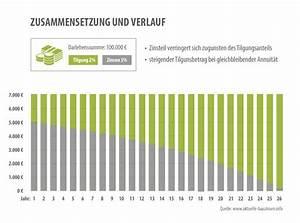 Kredit Mit 0 Zinsen : optimale tilgungsrate f r die baufinanzierung ~ One.caynefoto.club Haus und Dekorationen