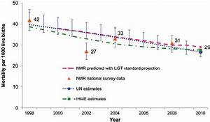 Results Of Predicted Neonatal Mortality Reduction Through