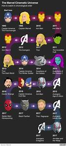 Avengers Endgame  The Marvel Cinematic Universe Explained