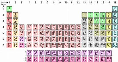 Wikipedia Symbol Periodic Table Chemical Chemistry Chart