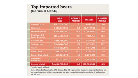 Mexican Beers Dominate Imported Beer Growth 20140310
