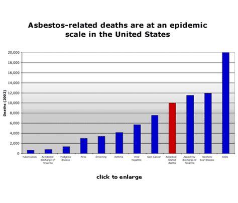graph  asbestos dangers