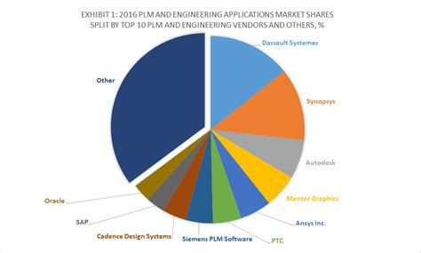 Dassault Systemes Can Disrupt Autodesk's Prosperous ...