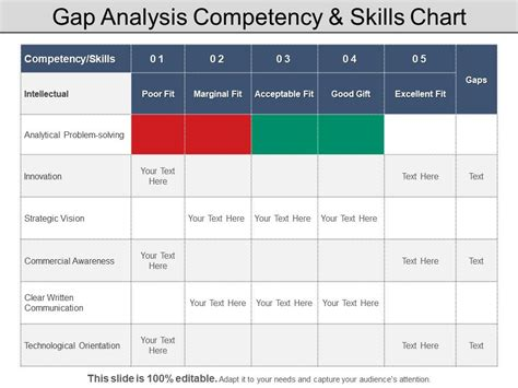 gap analysis competency  skills chart powerpoint layout
