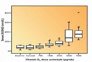 Vitamin D Spiegel Berechnen : das m rchen vom unn tigen und gef hrlichen vitamin d ~ Themetempest.com Abrechnung