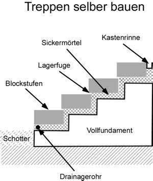 l steine abdichten anleitung mit bauanleitung treppen selber bauen hangterassen