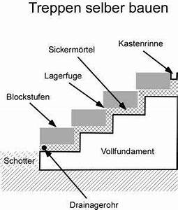 Blockstufen Beton Setzen : anleitung mit bauanleitung treppen selber bauen hangterassen treppe selber bauen treppe ~ Orissabook.com Haus und Dekorationen