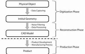 Diagram Of Reverse Engineering Process  6