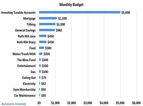 How much is car insurance for a 21 year old. Here's the budget of a couple who earns $150,000 and tithes - Business Insider