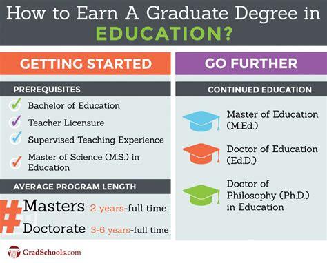 top education degrees graduate programs