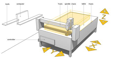 Cnc Machine Axi Diagram by Cnc Milling Machine Diagram