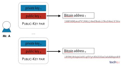 We'll be using it in examples for the next few sections. A Guide to Bitcoin (Part I): A look under the hood