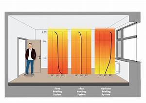 Heated Floors Vs  Radiators
