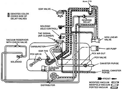 2000 Jeep Grand Vacuum Hose Diagram by Solved 1981 Laredo Where Can I Get A Vacuum Line Routing
