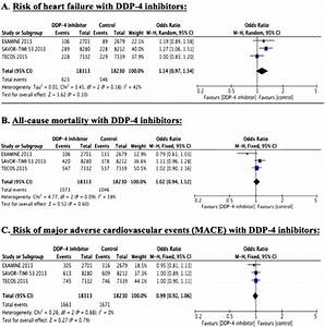 Risk of heart failure with dipeptidyl peptidase-4 ...