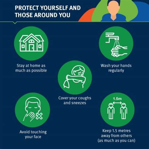 Coronavirus (COVID 19) prevention Health and wellbeing