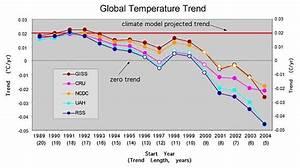 A Cherry Picker U0026 39 S Guide To Global Temperature Trends