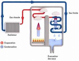 Chaudiere Condensation Gaz : fonctionnement et principe chaudi re gaz condensation ~ Melissatoandfro.com Idées de Décoration