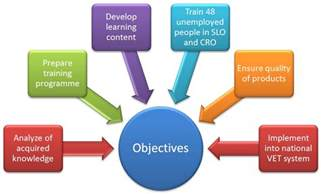 Project Objectives and Outcomes