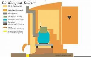 Toilette Im Garten : die kompost toilette selber bauen eine anleitung f r den selbstversorger biotopica farm ~ Whattoseeinmadrid.com Haus und Dekorationen