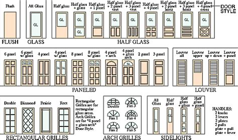 Types Of Architecture