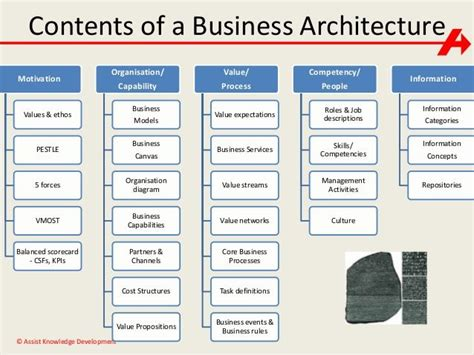 business capability map template image result for business architecture capability maps exle reporting