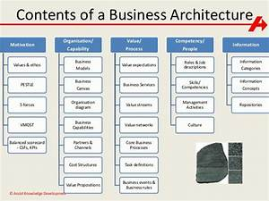 image result for business architecture capability maps With business capability map template