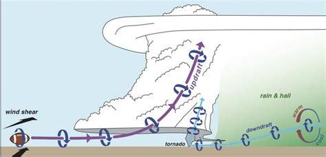 How Do Tornadoes Form Diagram