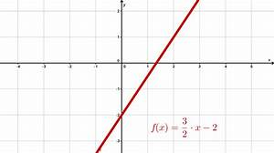 Lineare Funktion Berechnen : gro linear vs nichtlineare funktionen arbeitsblatt galerie super lehrer arbeitsbl tter ~ Themetempest.com Abrechnung