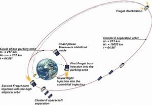 Low Earth Orbit Diagram - Pics about space