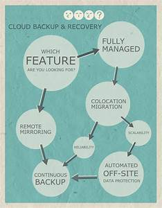 Cloud Backup & Recovery - Network Hosted Solution | Secure ...
