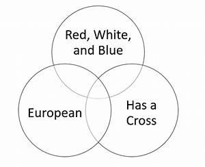 Flags Of The World Venn Diagram Quiz