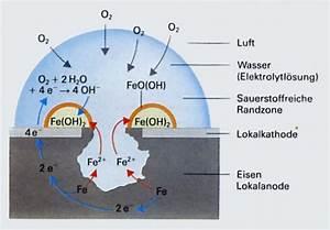Korrosion Von Eisen : rostvorgang rosten von eisen reaktionsgleichungen ~ A.2002-acura-tl-radio.info Haus und Dekorationen