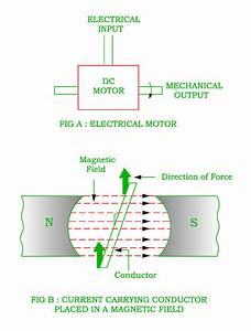Working Principle Of Dc Motor With Diagram