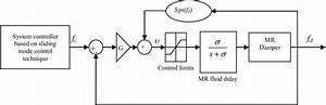 Block Diagram For The Mr Damper Controller