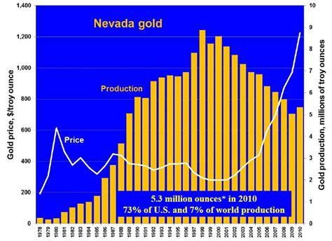 geological survey and mines bureau nevada mining history