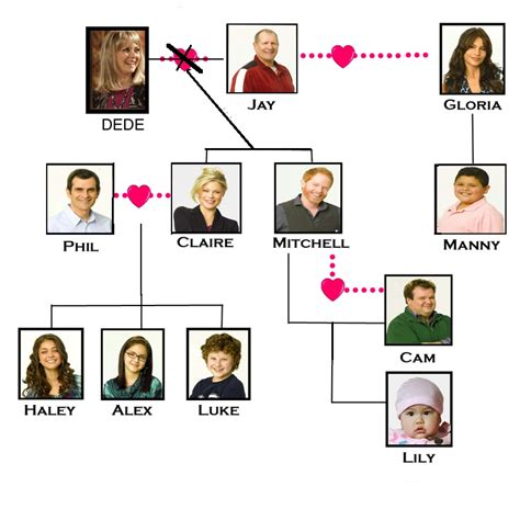 project free tv modern family familia resources spanishplans org