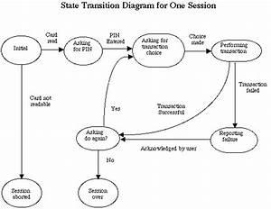 Atm Simulation Session State Diagram