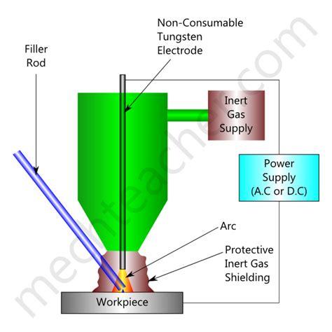 tungsten inert gas welding tig welding mechteachercom