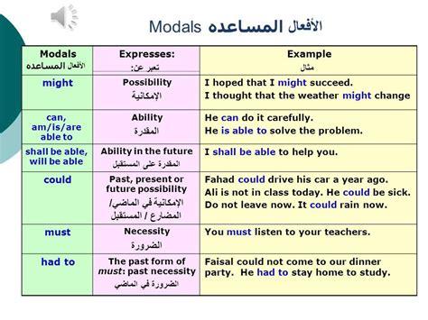 Basic English Grammar  Lesson 16 Modals Youtube