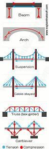 Six Different Types Of Bridges  Beam  Arch  Suspension
