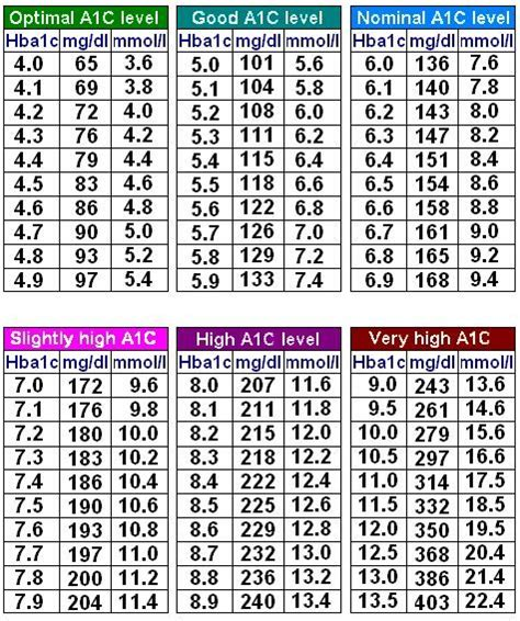 blood sugar range what is normal blood sugar level a1c
