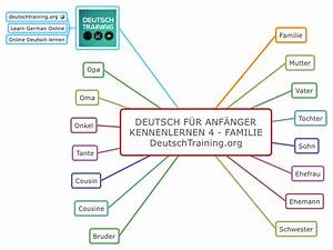 Was Heißt Diy Auf Deutsch : deutsch f r anf nger kennenlernen deutschtraining ~ Orissabook.com Haus und Dekorationen