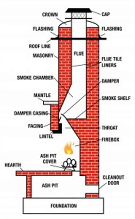 Chimney Anatomy, Understanding How Your Chimney Works