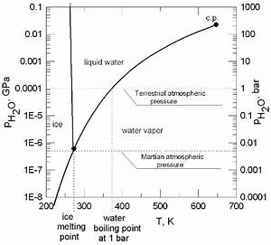 Phase Diagram For Pure Water  At Low Temperatures  Pure Water Ice Is