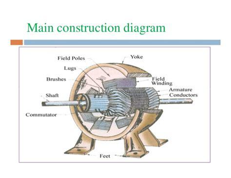 construction  dc machines