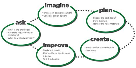 engineering design process curent family engineering how to guide